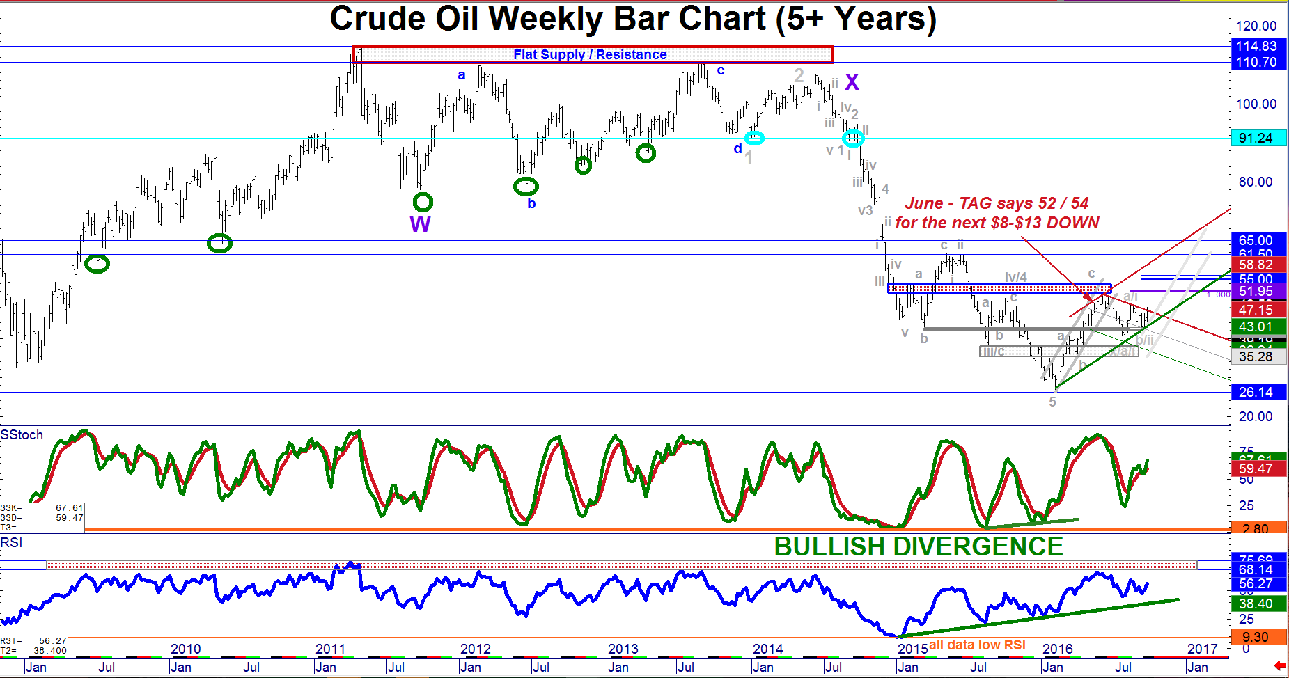 CL}> Post O P E C  Crude Oil Update (Steady As She Goes