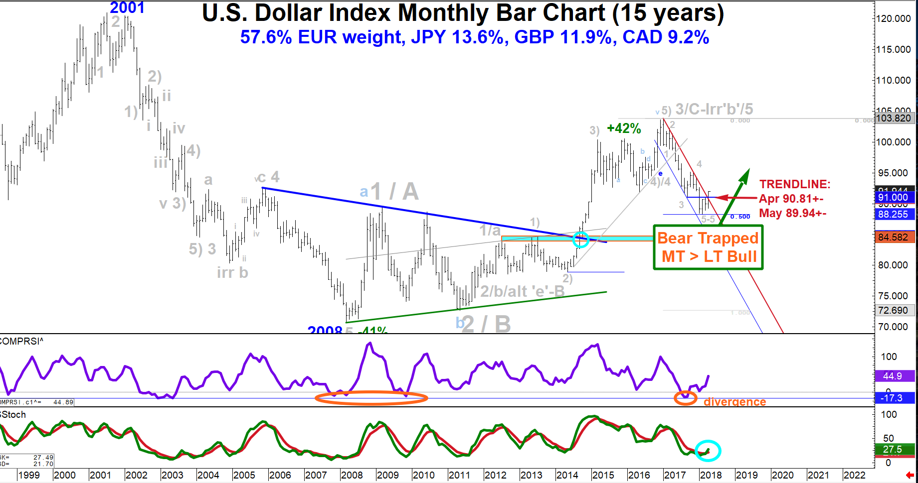 Dxy Usd Mt To Lt Bottom In Place