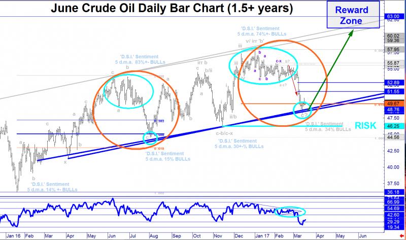 <[MMM]> Major Macro Market Update: Crude Oil (1/3rd Long 'CLM7' From Mid 49's, TAG Seeks Medium Term Bottom Ahead of 'X') <[MMM]>