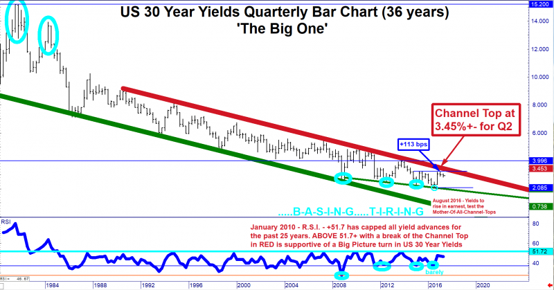 <{%}> US 30 Year Yields - All Data, Since April 1980 On Quarterly Bar Basis <{%}>