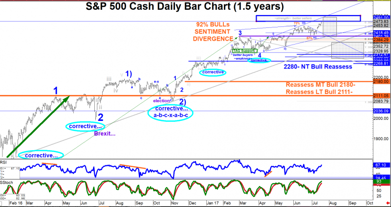 <{S&P}> Society's Mood Barometer Reaches TAG's Summer View Upside Range Top 2475 / 2500 <{S&P}>
